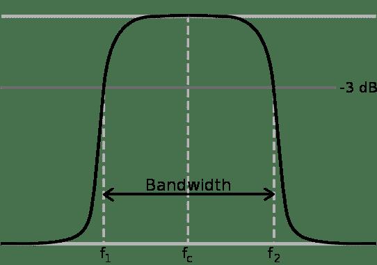 Bandwidth - 2