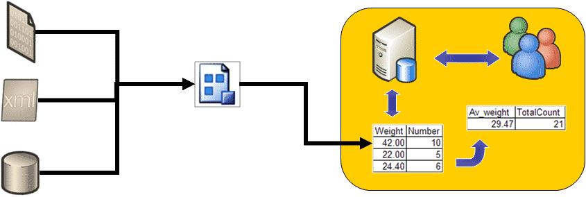 Database Server - 2